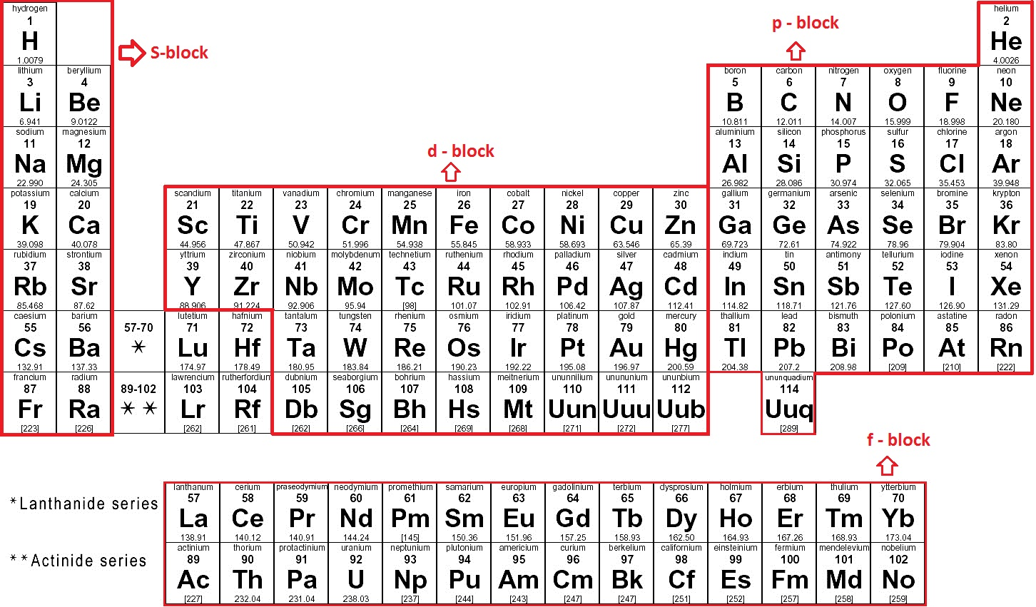 Periodic table chemistry made easy s block p block d block f block and g block gamestrikefo Images