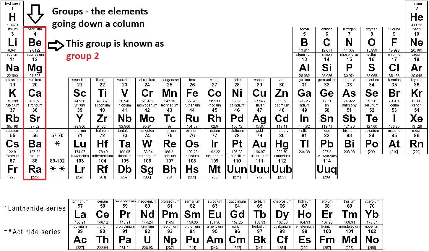 Periodic table chemistry made easy the periodic table is made up of columns called groups horizontal lines called periods and different regions of the table known as blocks gamestrikefo Images